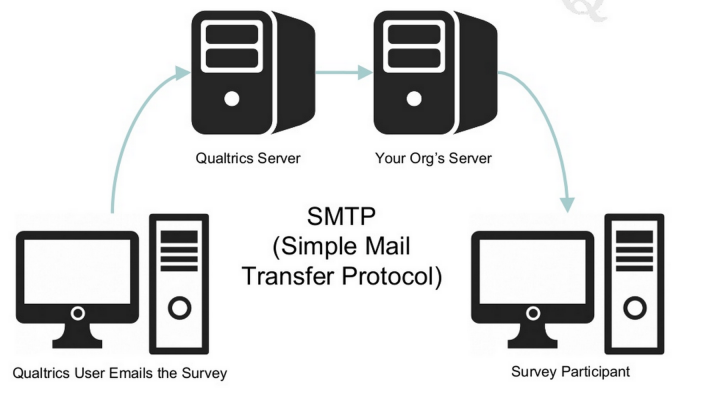 5 Things That Can Happen When You Use a Free SMTP Server for Your Mailings